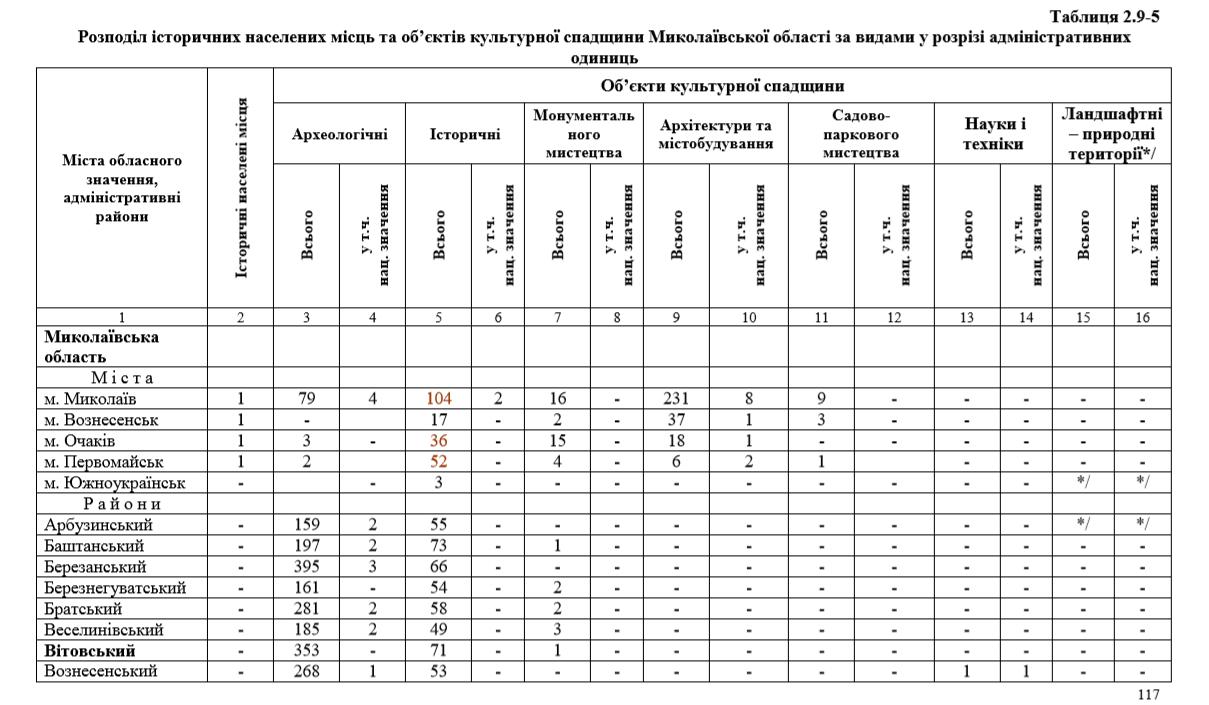 Витяг2 з Пояснювальної записки ГЕНПЛАНУ Миколаївської області