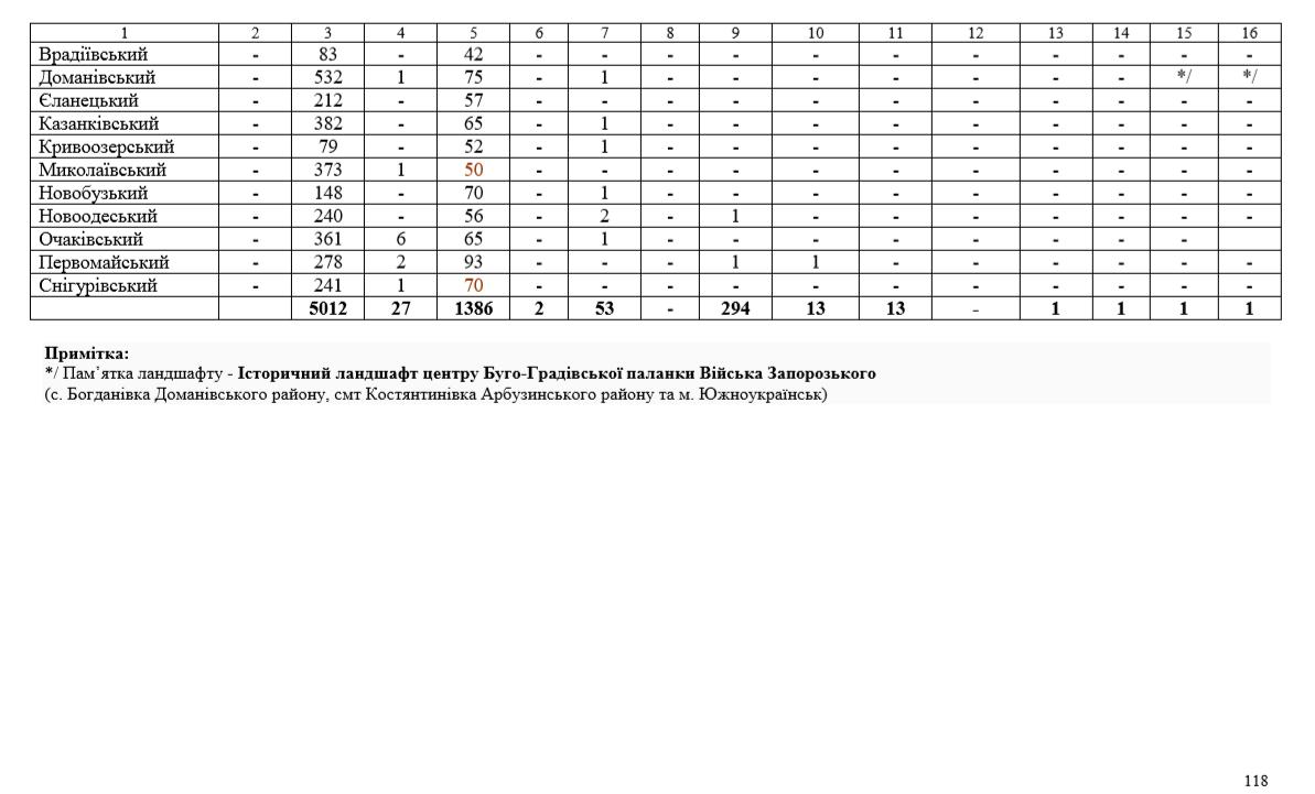 Витяг3 з Пояснювальної записки ГЕНПЛАНУ Миколаївської області