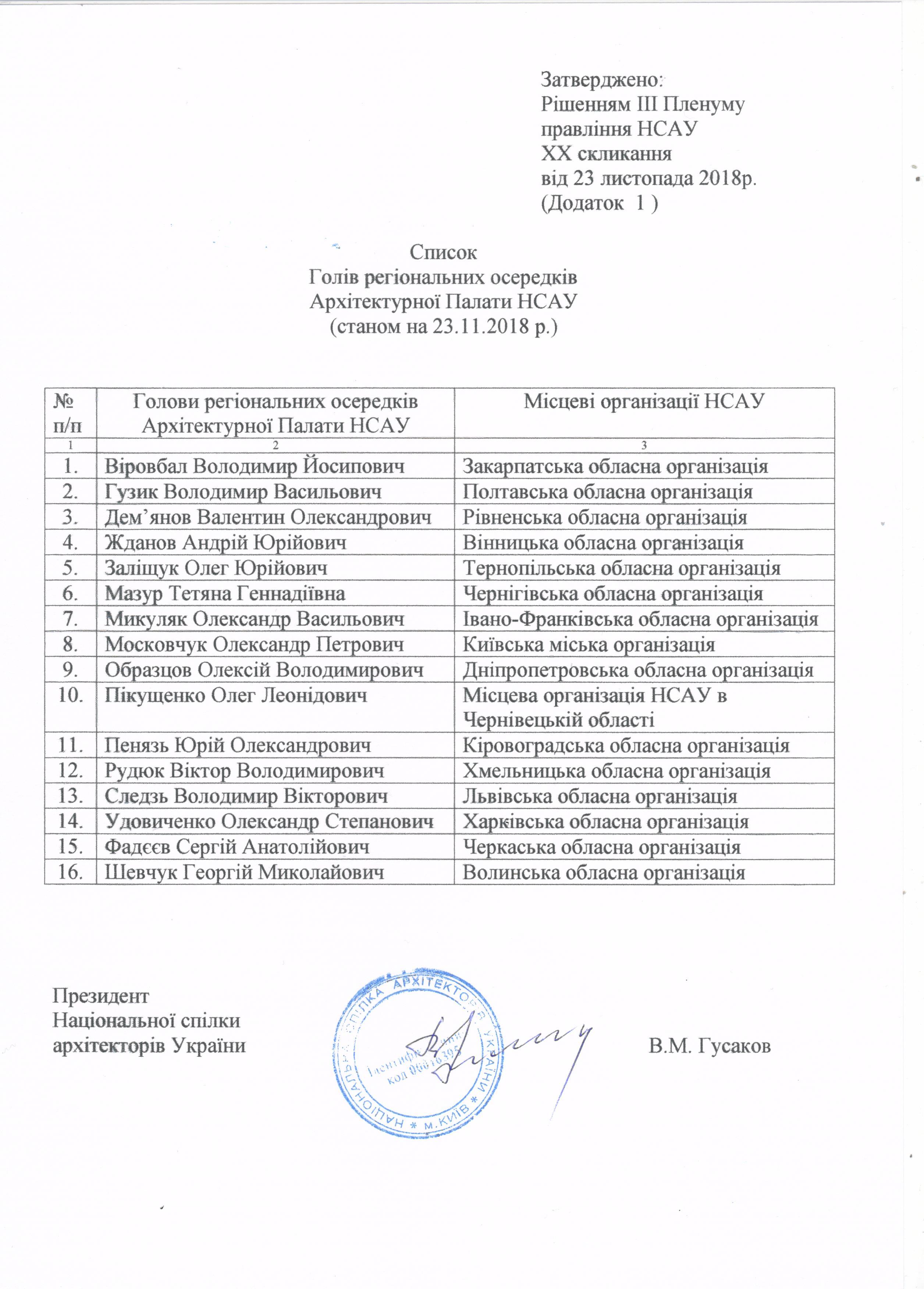 Список Голів регіональних осередків АП НСАУ 001